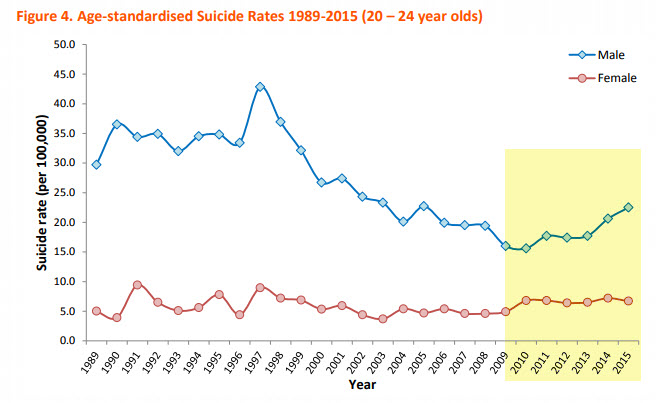 Age-standardised Suicide Rates 1989-2015 (20-24 year olds) ABS